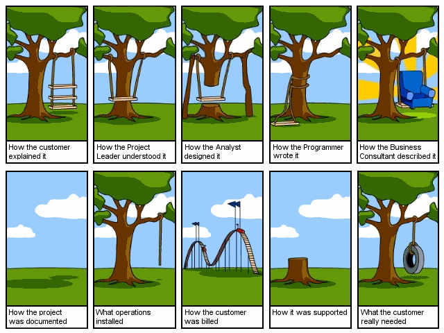 Software development explained